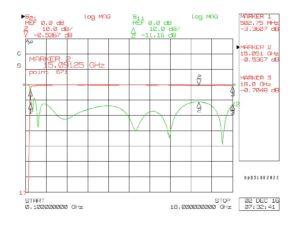HP0518B222 Plot