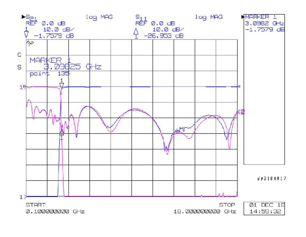 Dp318A17 Plot